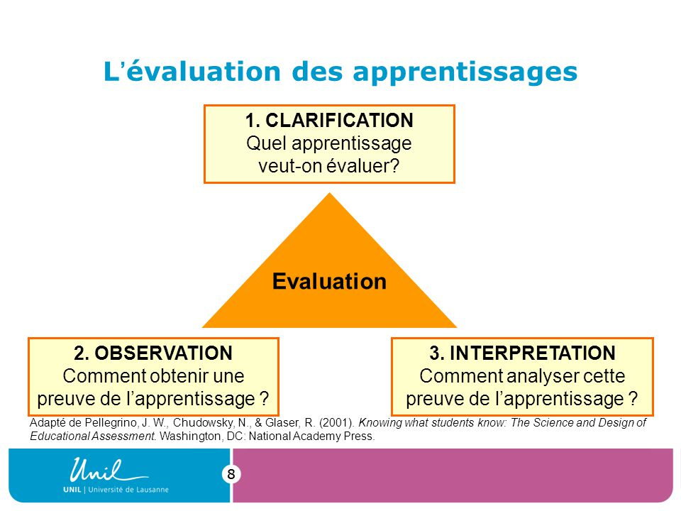 99 Lévaluation des apprentissages 2.OBSERVATION Comment obtenir une preuve de lapprentissage .
