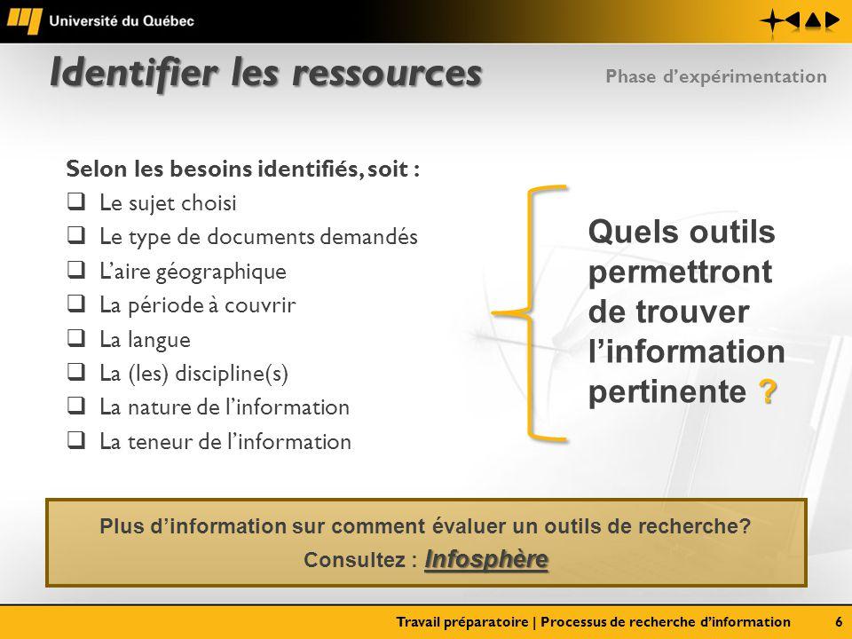 Identifier les ressources Travail préparatoire | Processus de recherche dinformation6 Selon les besoins identifiés, soit : Le sujet choisi Le type de
