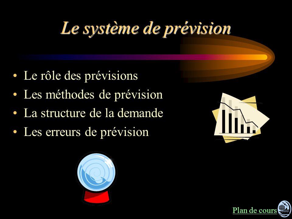 Le système de prévision Le rôle des prévisions Les méthodes de prévision La structure de la demande Les erreurs de prévision Plan de cours