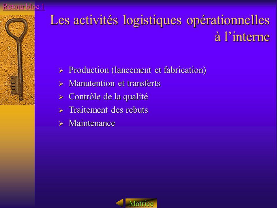Les activités logistiques opérationnelles à linterne Production (lancement et fabrication) Production (lancement et fabrication) Manutention et transf