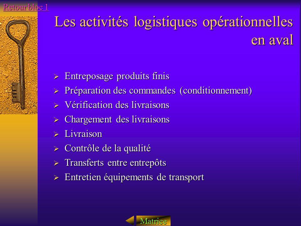 Les activités logistiques opérationnelles en aval Entreposage produits finis Entreposage produits finis Préparation des commandes (conditionnement) Pr