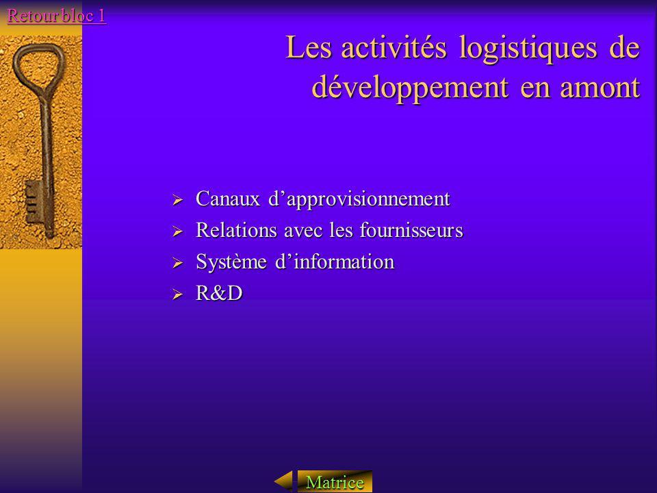 Les activités logistiques de développement en amont Canaux dapprovisionnement Canaux dapprovisionnement Relations avec les fournisseurs Relations avec