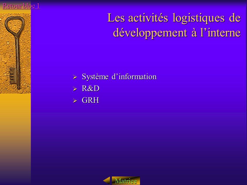Les activités logistiques de développement à linterne Système dinformation Système dinformation R&D R&D GRH GRH Matrice Retour bloc 1 Retour bloc 1