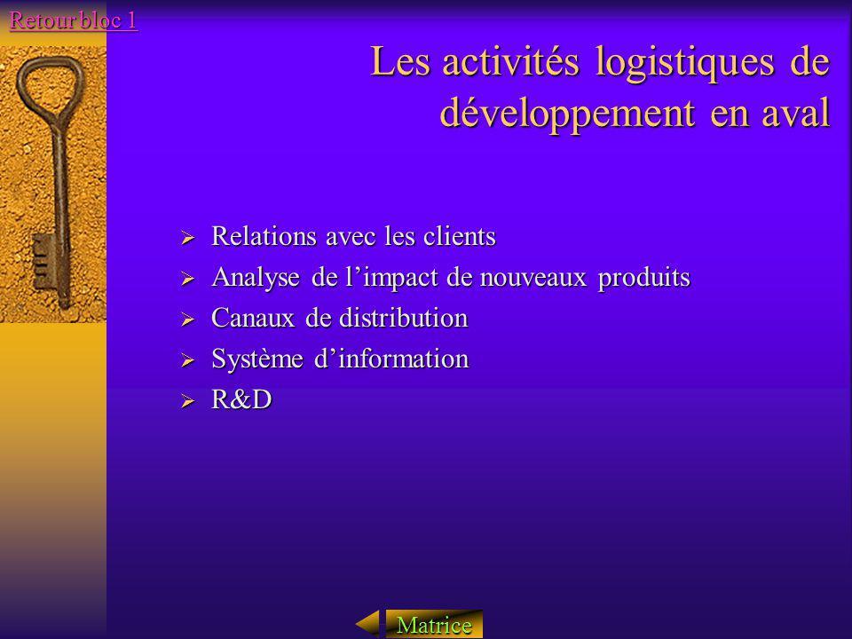 Les activités logistiques de développement en aval Relations avec les clients Relations avec les clients Analyse de limpact de nouveaux produits Analy