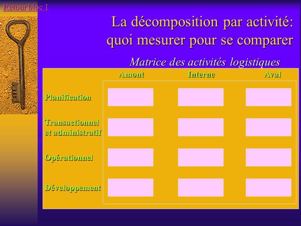 La décomposition par activité: quoi mesurer pour se comparer Matrice des activités logistiques AmontInterneAval Planification Transactionnel et admini