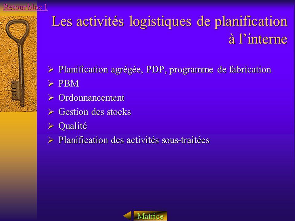 Les activités logistiques de planification à linterne Planification agrégée, PDP, programme de fabrication Planification agrégée, PDP, programme de fa