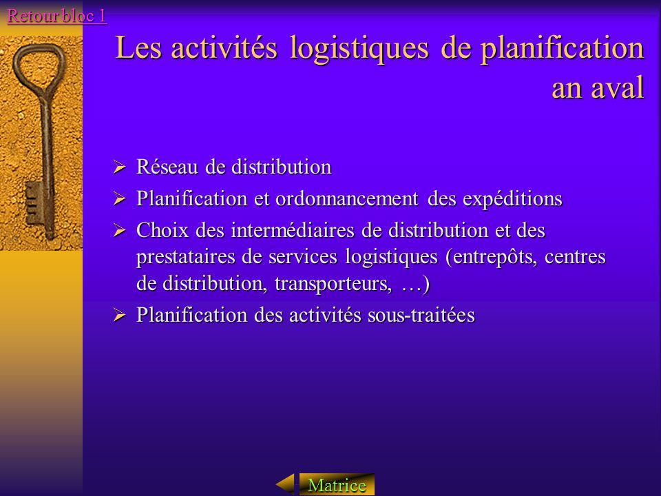 Les activités logistiques de planification an aval Réseau de distribution Réseau de distribution Planification et ordonnancement des expéditions Plani