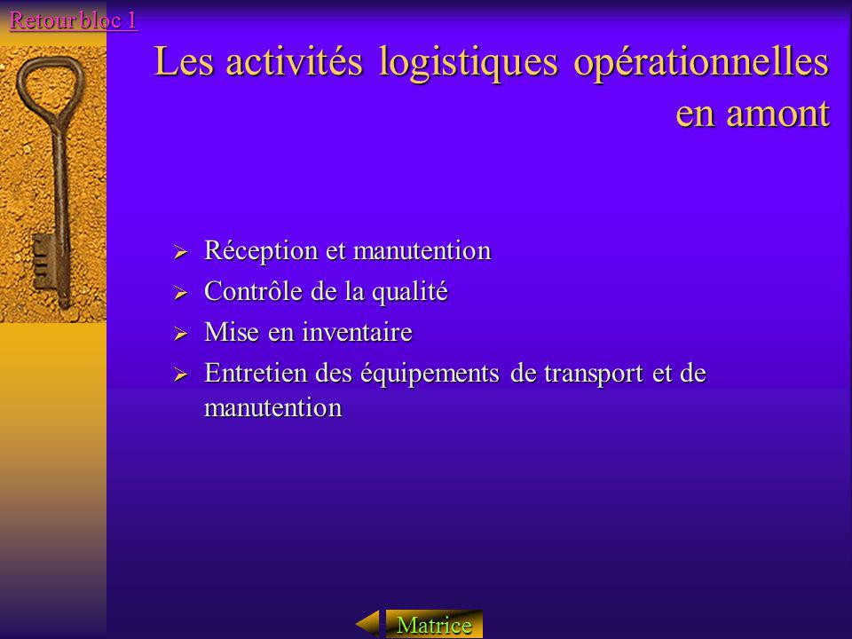 Les activités logistiques opérationnelles en amont Réception et manutention Réception et manutention Contrôle de la qualité Contrôle de la qualité Mis
