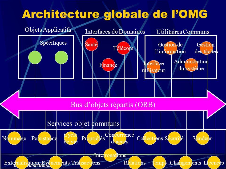 Boucif Amar Bensaber Architecture globale de lOMG Bus dobjets répartis (ORB) Gestion des tâches Administration du système Gestion de linformation Inte