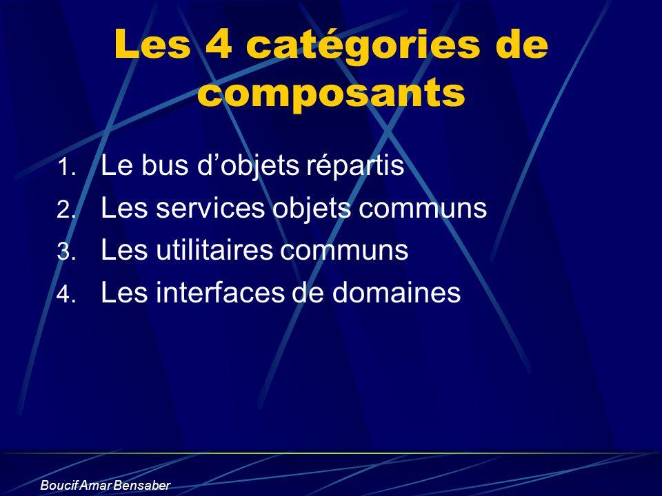 Boucif Amar Bensaber Les 4 catégories de composants 1. Le bus dobjets répartis 2. Les services objets communs 3. Les utilitaires communs 4. Les interf