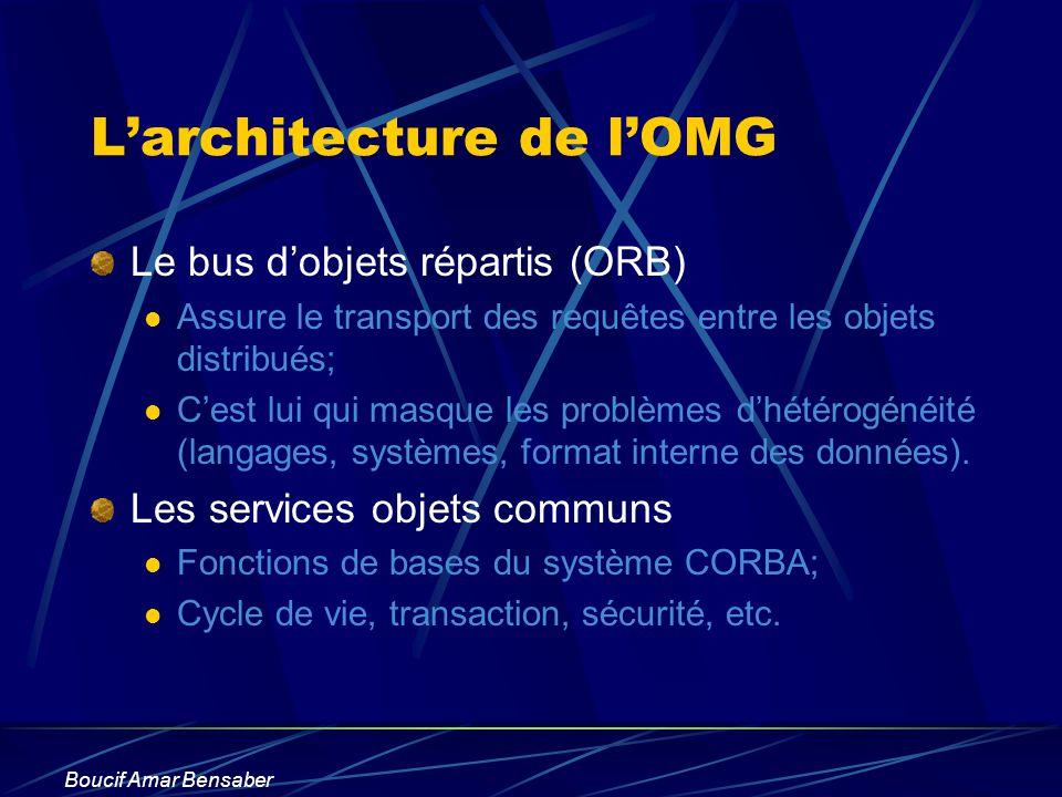 Boucif Amar Bensaber Larchitecture de lOMG Le bus dobjets répartis (ORB) Assure le transport des requêtes entre les objets distribués; Cest lui qui ma