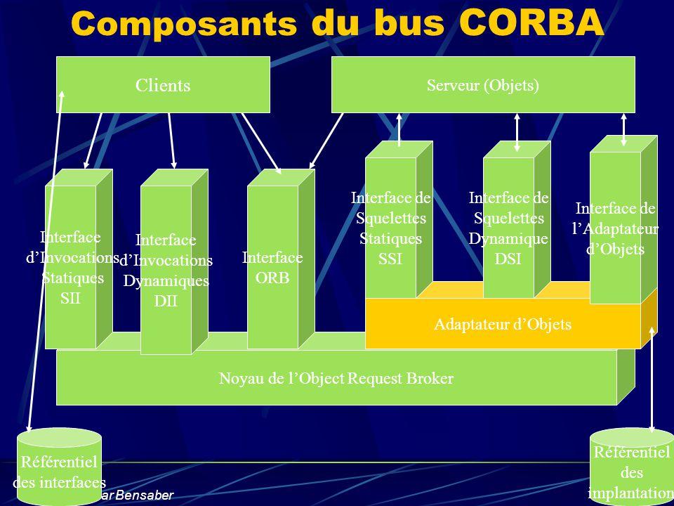 Boucif Amar Bensaber Noyau de lObject Request Broker Adaptateur dObjets Composants du bus CORBA Interface dInvocations Statiques SII Interface dInvoca