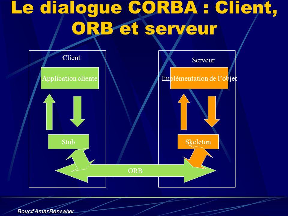 Boucif Amar Bensaber Le dialogue CORBA : Client, ORB et serveur Application cliente Stub Implémentation de lobjet Skeleton ORB Client Serveur