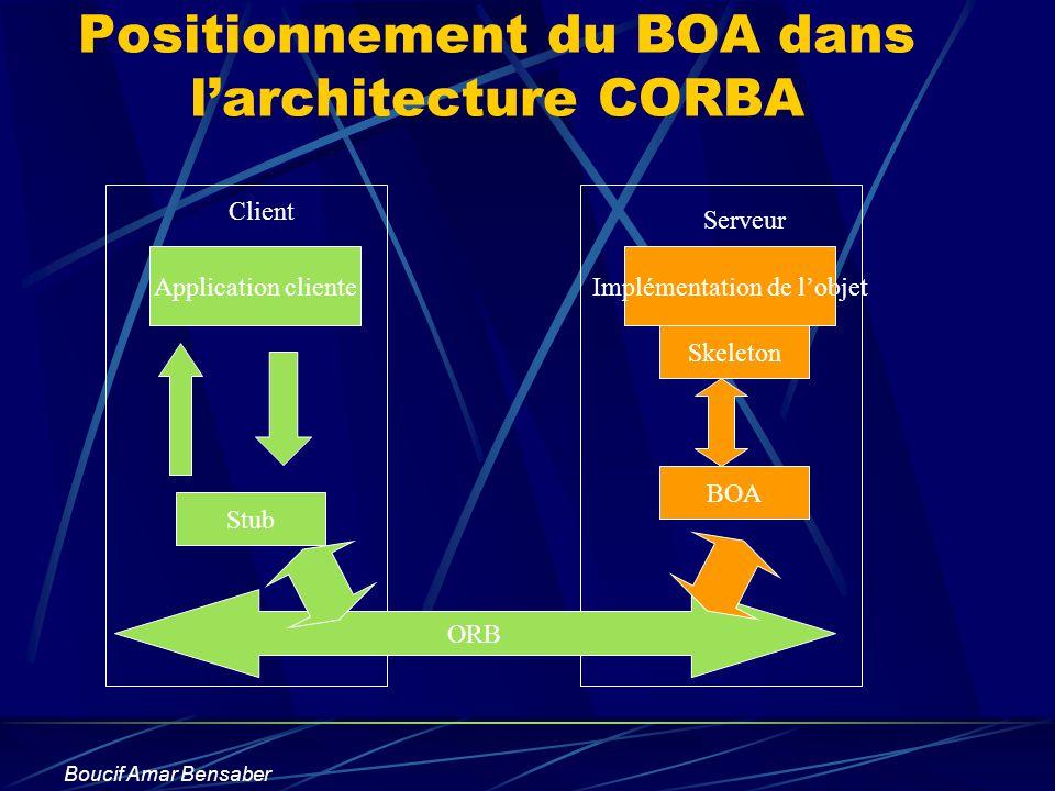 Boucif Amar Bensaber Positionnement du BOA dans larchitecture CORBA Application cliente Stub Implémentation de lobjet Skeleton ORB Client Serveur BOA