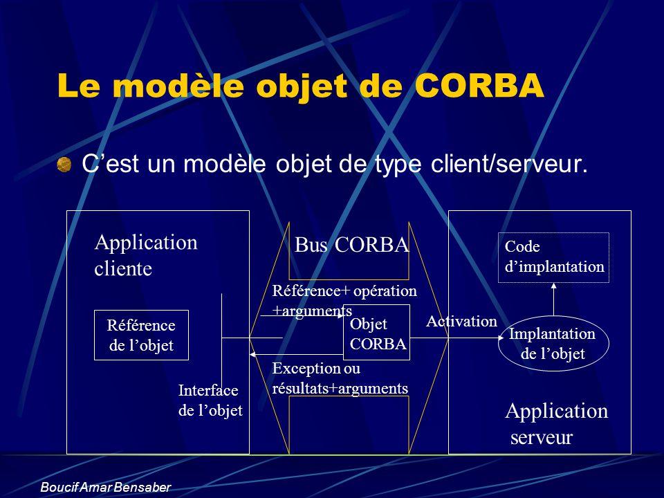 Boucif Amar Bensaber Le modèle objet de CORBA Cest un modèle objet de type client/serveur. Référence de lobjet Implantation de lobjet Interface de lob