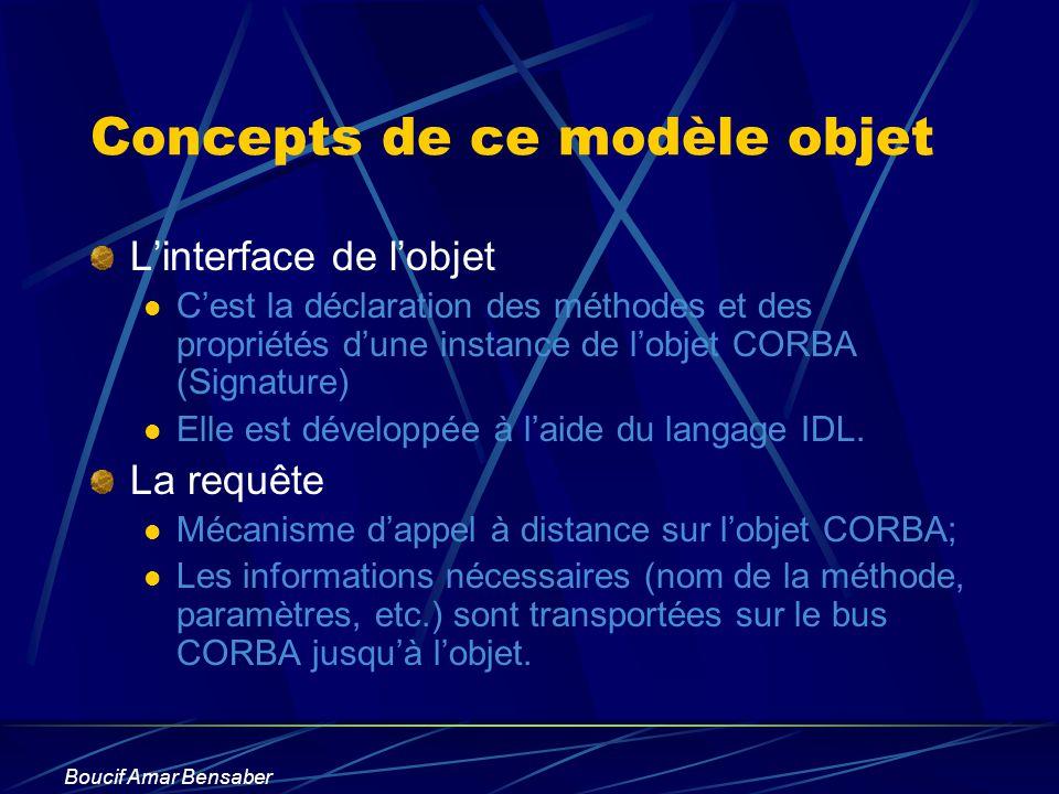 Boucif Amar Bensaber Concepts de ce modèle objet Linterface de lobjet Cest la déclaration des méthodes et des propriétés dune instance de lobjet CORBA