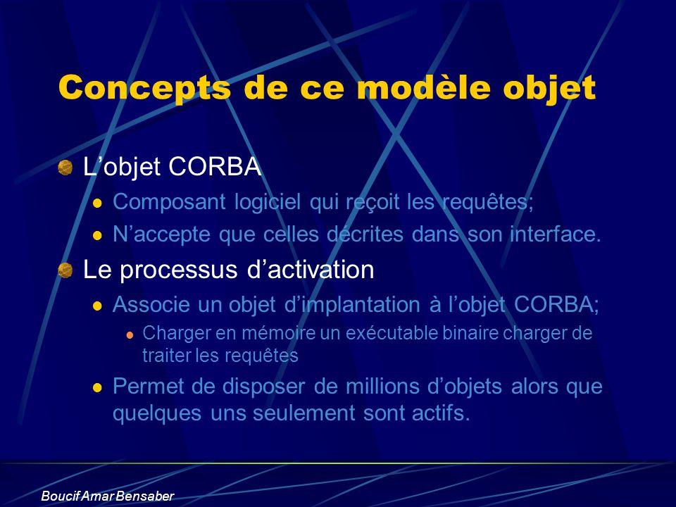 Boucif Amar Bensaber Concepts de ce modèle objet Lobjet CORBA Composant logiciel qui reçoit les requêtes; Naccepte que celles décrites dans son interf