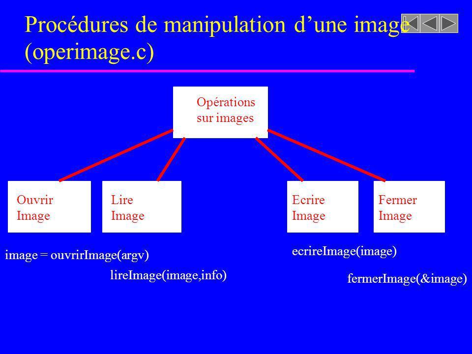 Procédures de manipulation dune image (operimage.c) Opérations sur images Ouvrir Image Lire Image Ecrire Image Fermer Image image = ouvrirImage(argv)