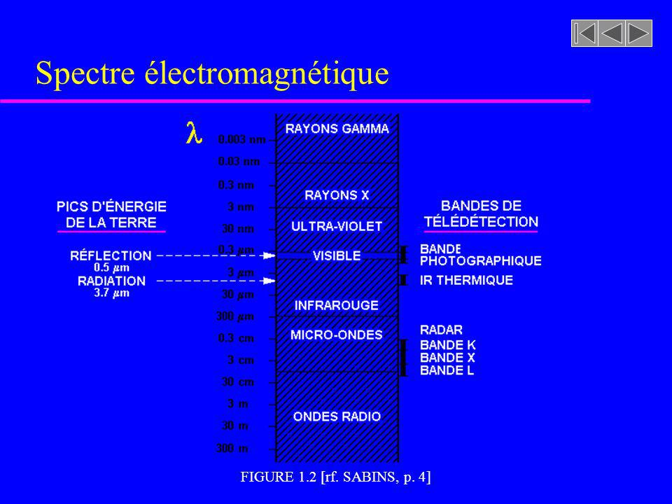 FIGURE 1.2 [rf. SABINS, p. 4] Spectre électromagnétique