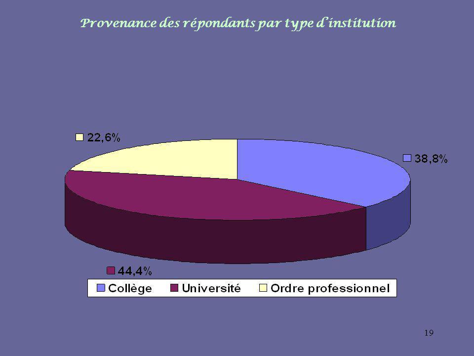 19 Provenance des répondants par type dinstitution