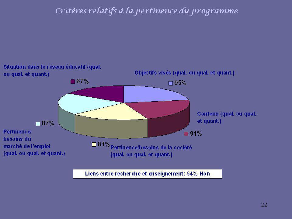 22 Critères relatifs à la pertinence du programme