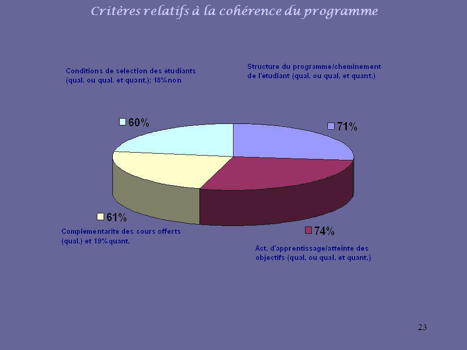 23 Critères relatifs à la cohérence du programme
