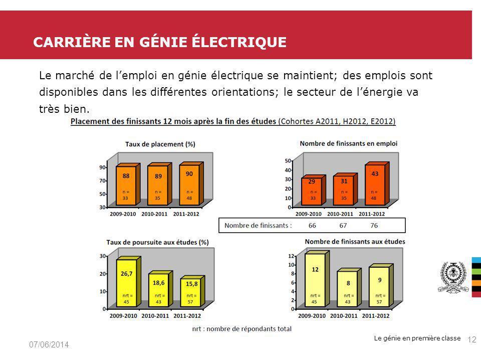 Le génie en première classe CARRIÈRE EN GÉNIE ÉLECTRIQUE 07/06/2014 12 Le marché de lemploi en génie électrique se maintient; des emplois sont disponibles dans les différentes orientations; le secteur de lénergie va très bien.