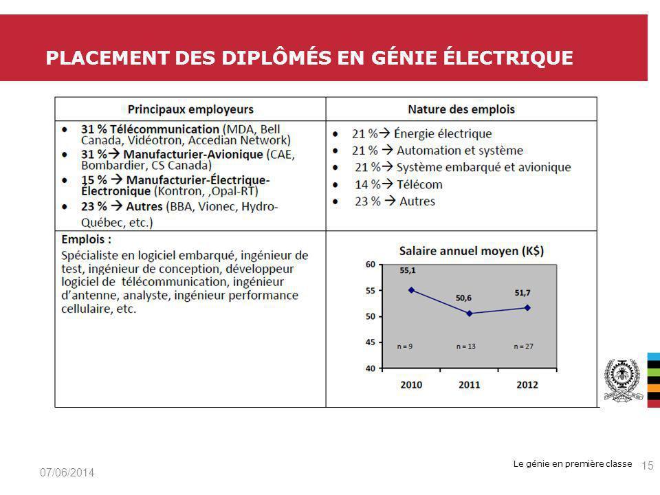 Le génie en première classe PLACEMENT DES DIPLÔMÉS EN GÉNIE ÉLECTRIQUE 07/06/2014 15