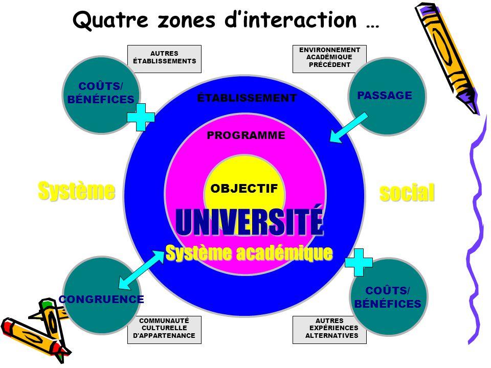 Trois espaces d intégration hiérarchiques PROFESSION DISCIPLINE FACULTÉ