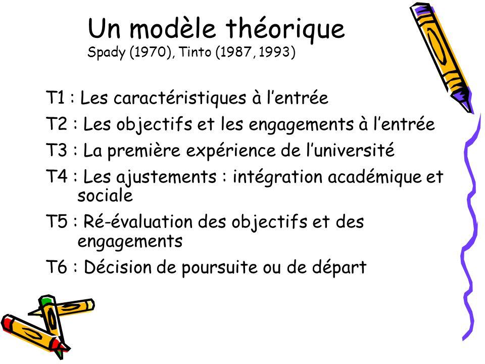 Un modèle théorique Spady (1970), Tinto (1987, 1993) T1 : Les caractéristiques à lentrée T2 : Les objectifs et les engagements à lentrée T3 : La première expérience de luniversité T4 : Les ajustements : intégration académique et sociale T5 : Ré-évaluation des objectifs et des engagements T6 : Décision de poursuite ou de départ