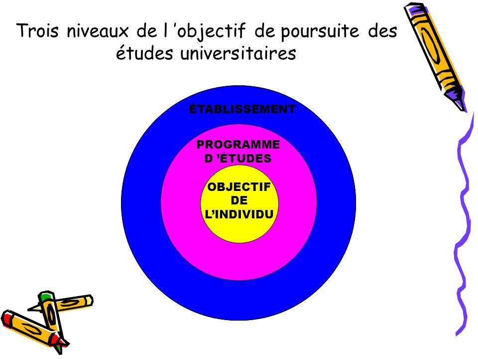 Trois niveaux de l objectif de poursuite des études universitaires POURSUITE D ÉTUDES UNIVERSITAIRES OBJECTIF DE LINDIVIDU PROGRAMME D ÉTUDES ÉTABLISSEMENT