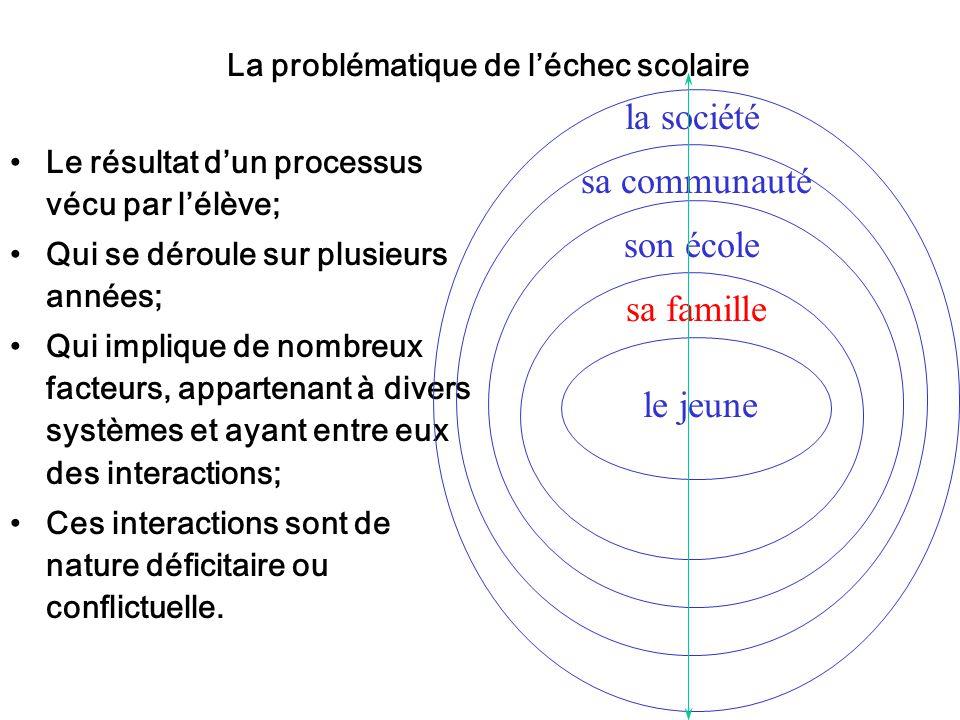 La problématique de léchec scolaire Le résultat dun processus vécu par lélève; Qui se déroule sur plusieurs années; Qui implique de nombreux facteurs,