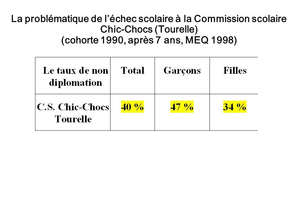 La problématique de léchec scolaire à la Commission scolaire Chic-Chocs (Tourelle) (cohorte 1990, après 7 ans, MEQ 1998)