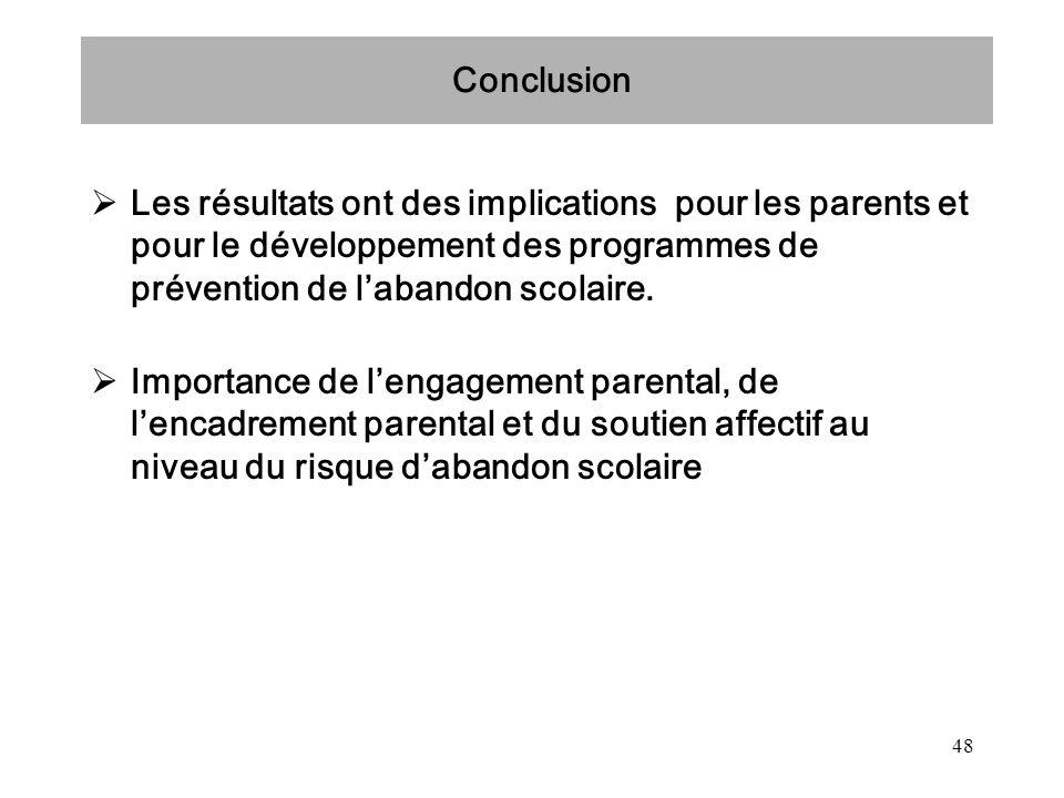 48 Conclusion Les résultats ont des implications pour les parents et pour le développement des programmes de prévention de labandon scolaire. Importan