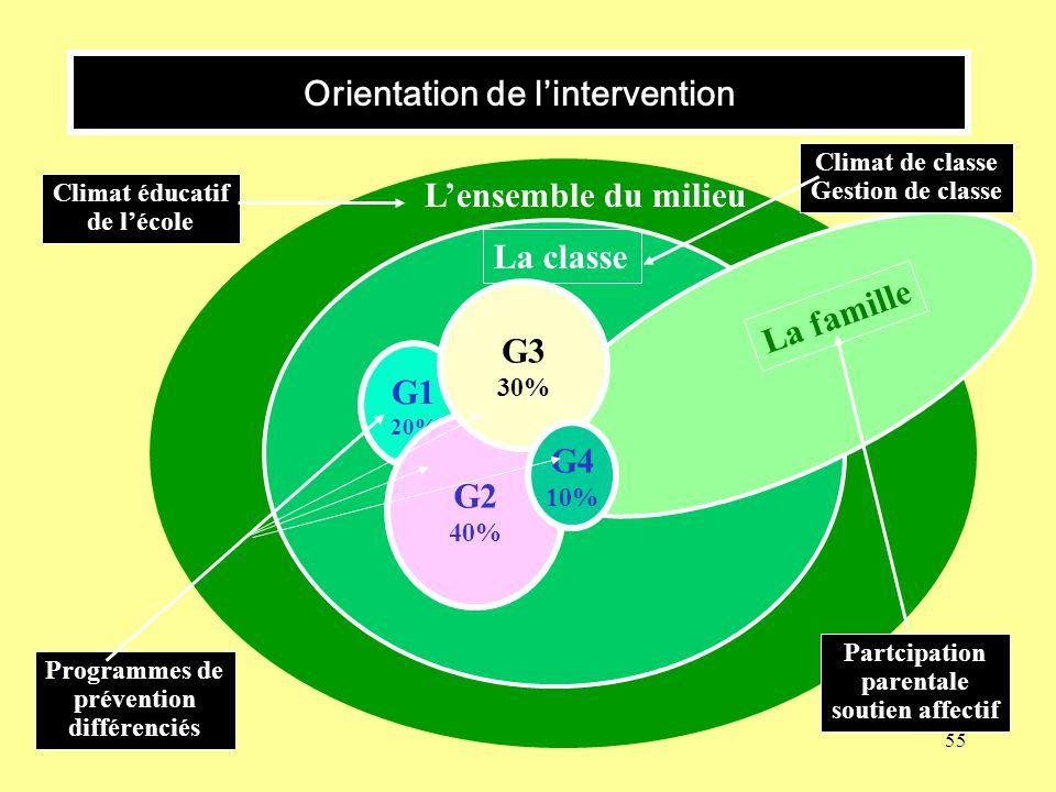 55 Orientation de lintervention Lensemble du milieu La classe La famille G1 20% G2 40% G3 30% G4 10% Climat éducatif de lécole Climat de classe Gestio