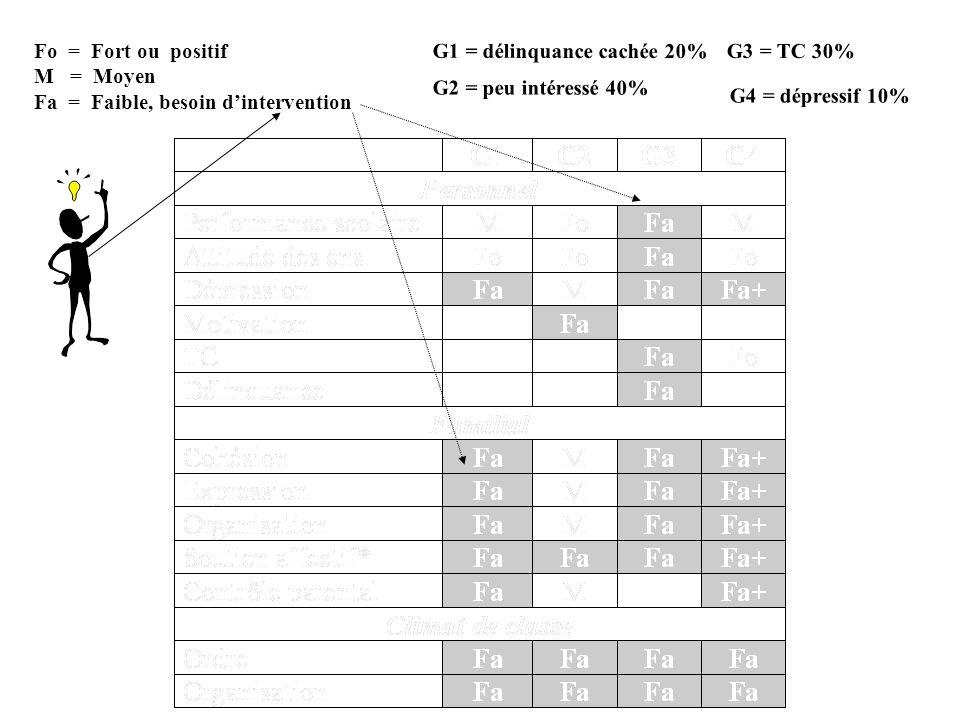G1 = délinquance cachée 20% G2 = peu intéressé 40% G3 = TC 30% G4 = dépressif 10% Fo = Fort ou positif M = Moyen Fa = Faible, besoin dintervention