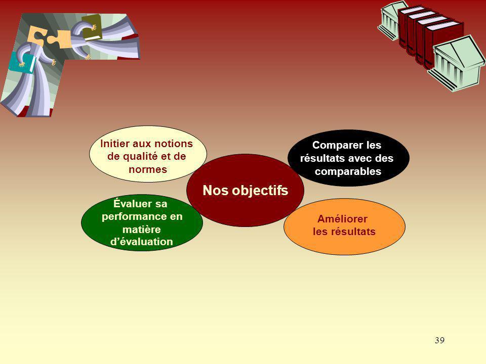 39 Nos objectifs Comparer les résultats avec des comparables Initier aux notions de qualité et de normes Évaluer sa performance en matière dévaluation
