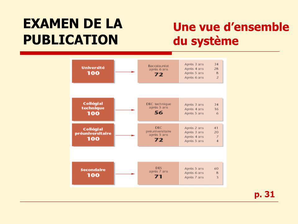 Une vue densemble du système EXAMEN DE LA PUBLICATION p. 31