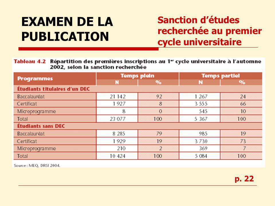 Sanction détudes recherchée au premier cycle universitaire EXAMEN DE LA PUBLICATION p. 22