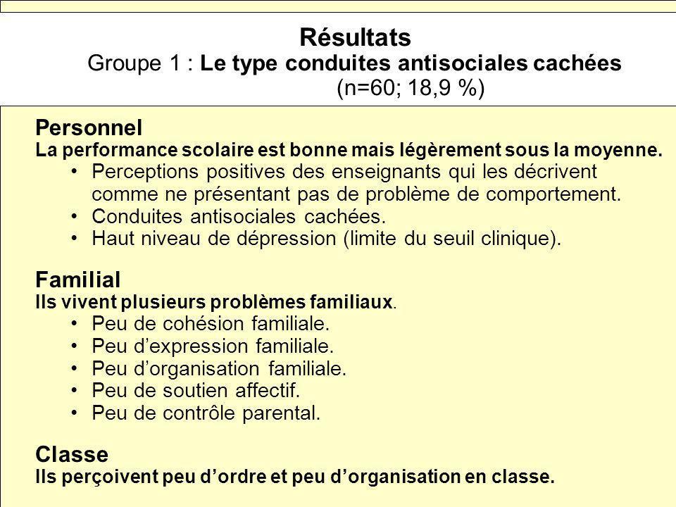 Résultats Groupe 1 : Le type conduites antisociales cachées (n=60; 18,9 %) Personnel La performance scolaire est bonne mais légèrement sous la moyenne