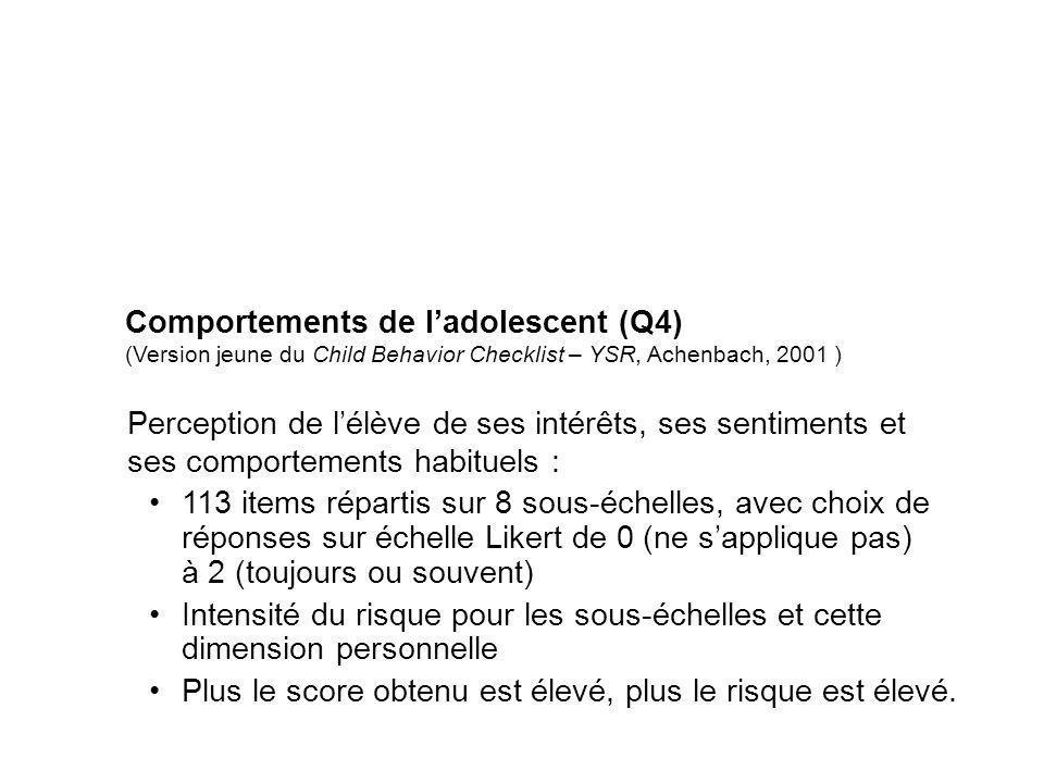 Comportements de ladolescent (Q4) (Version jeune du Child Behavior Checklist – YSR, Achenbach, 2001 ) Perception de lélève de ses intérêts, ses sentim