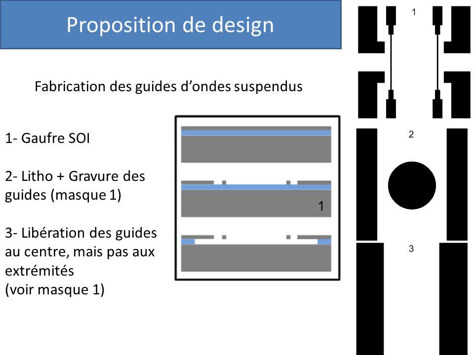 Proposition de design Fabrication des guides dondes suspendus 1- Gaufre SOI 2- Litho + Gravure des guides (masque 1) 3- Libération des guides au centr