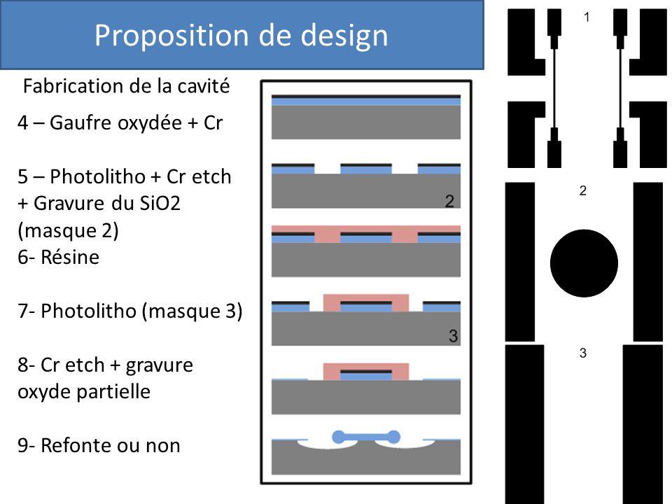 Proposition de design Fabrication de la cavité 4 – Gaufre oxydée + Cr 5 – Photolitho + Cr etch + Gravure du SiO2 (masque 2) 6- Résine 7- Photolitho (m