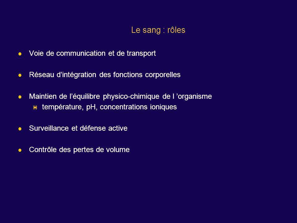 Voie de communication et de transport Réseau dintégration des fonctions corporelles Maintien de léquilibre physico-chimique de l organisme température, pH, concentrations ioniques Surveillance et défense active Contrôle des pertes de volume Le sang : rôles