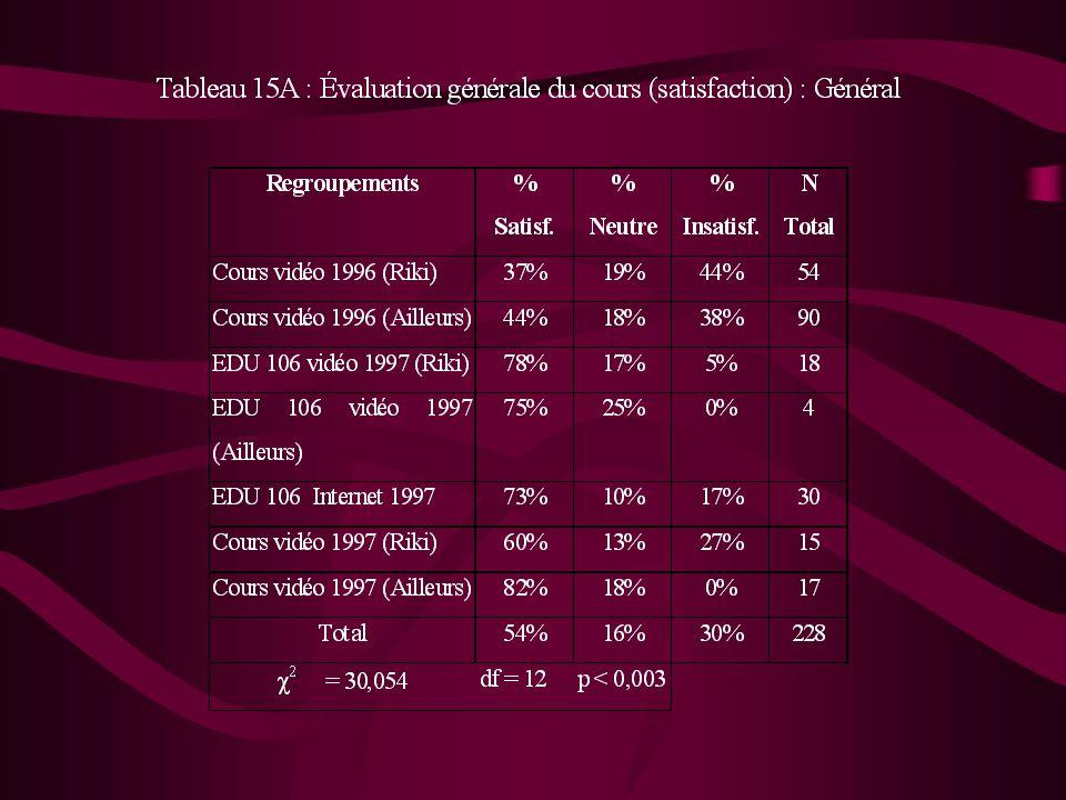 ÉTAPES Étude comparative des cours donnés en vidéocommunication incluant les données de 1996 et les cours de 1997 Étude comparative sur quelques sessions du cours EDU 106 Processus dapprentissage Scénario dun modèle de cours Omega Colloque virtuel pan-canadien mars 1999