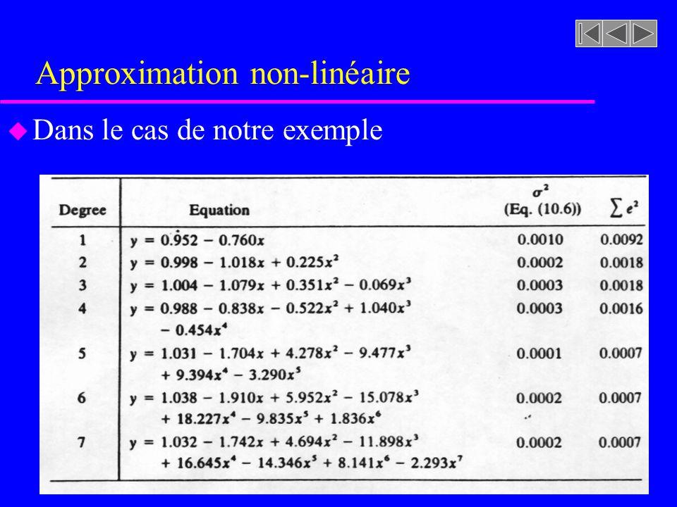Approximation non-linéaire u Dans le cas de notre exemple