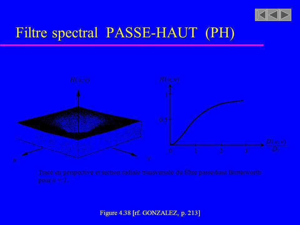 Figure 4.37 [rf. GONZALEZ, p. 212] Filtre spectral PASSE-HAUT (PH) 0 1 D0D0 D ( u, ) H ( u, ) u Tracé en perspective et section radiale transversale d