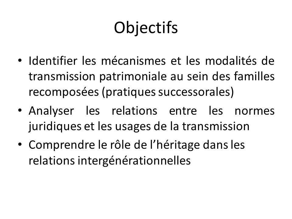 Objectifs Identifier les mécanismes et les modalités de transmission patrimoniale au sein des familles recomposées (pratiques successorales) Analyser les relations entre les normes juridiques et les usages de la transmission Comprendre le rôle de lhéritage dans les relations intergénérationnelles
