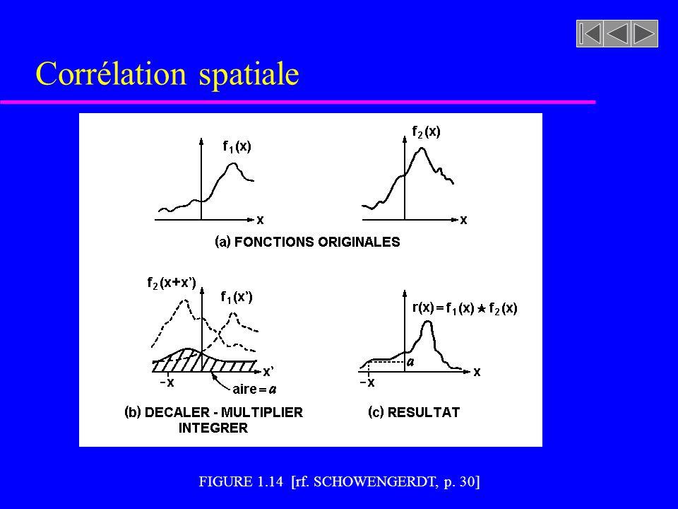 FIGURE 1.14 [rf. SCHOWENGERDT, p. 30] Corrélation spatiale