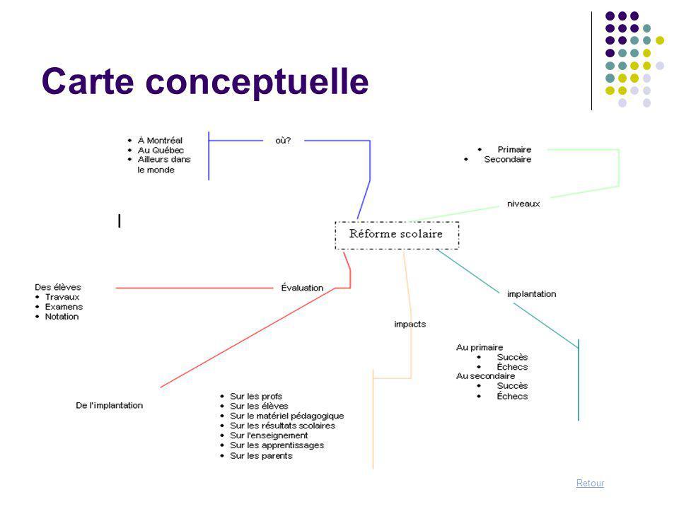 Exercice 1: Étape Cerner et définir un sujet de recherche Consignes: Travail en équipe À partir de votre thème de travail Construire une carte conceptuelle Définir un sujet (choix dun aspect particulier) Formuler le sujet retenu sous forme de question
